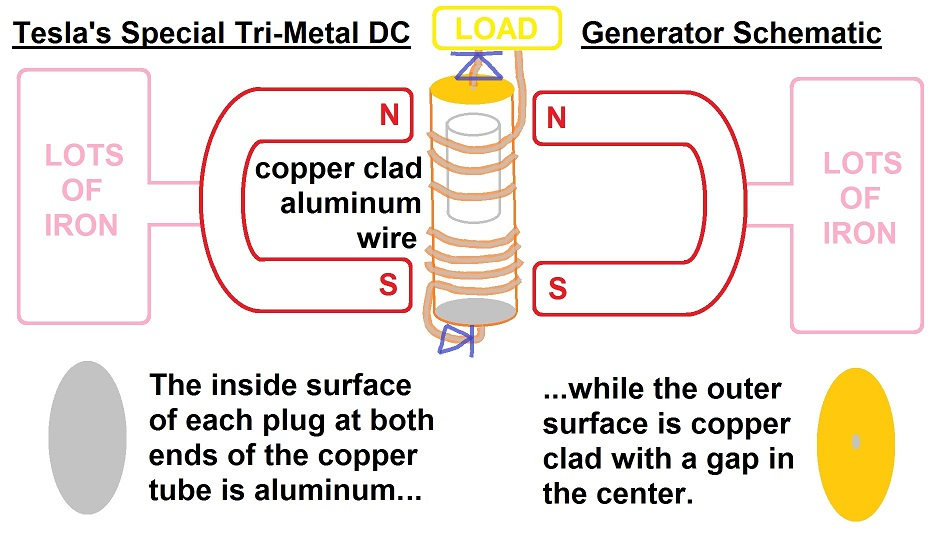 Dc Generator Schematic Diagram furthermore Neon Sign Transformer Wiring Diagram in addition John Bedinis Cigar Box Sized Tesla Switch How To Build It 20080206 likewise Self Powered Generator Schematic Diagram together with 1989377612. on tesla coil free energy generator schematic
